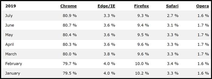 statistik-för-webbläsare-enligt-w3-schools