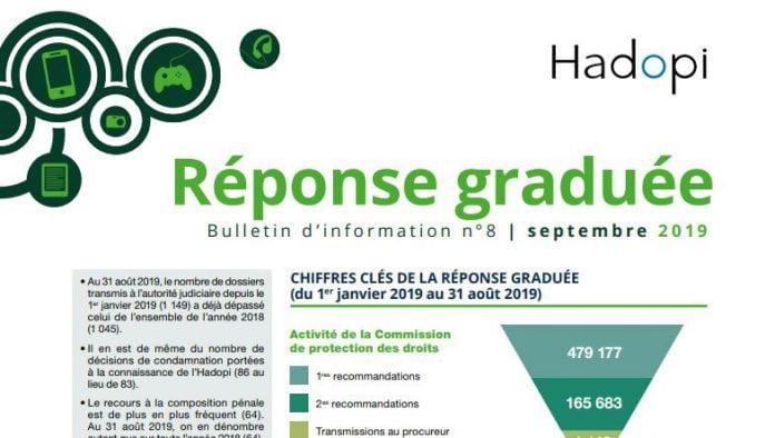 fransk-undersökning-fildelning