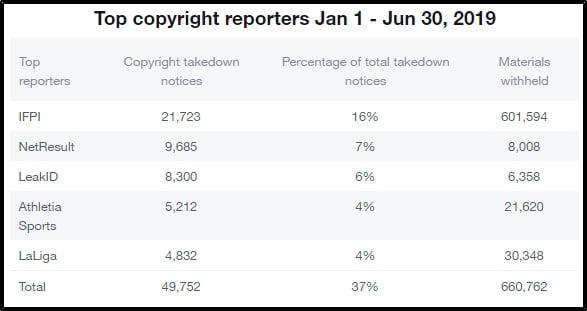 twitter-copyrightanslag-topp-organisationer