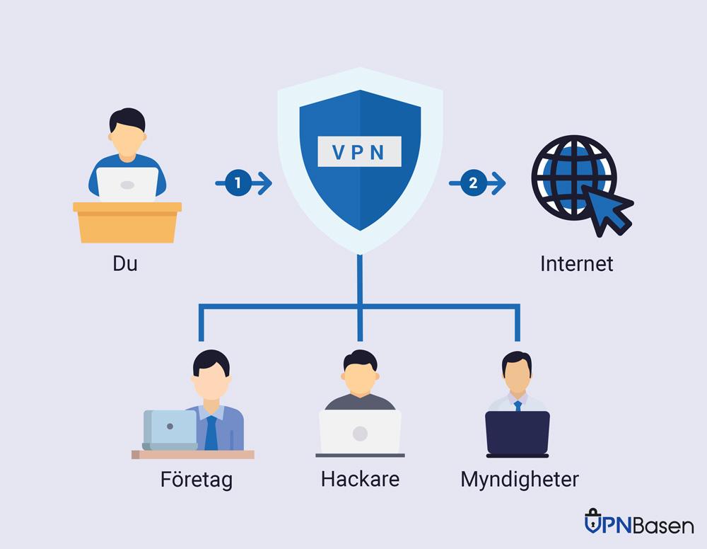 VPNBas vad ar vpn