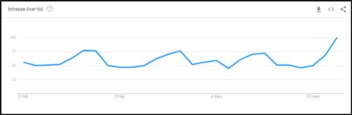 netflix-sverige-enligt-google-trends
