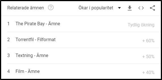 swesub-ökar-på-google-trends