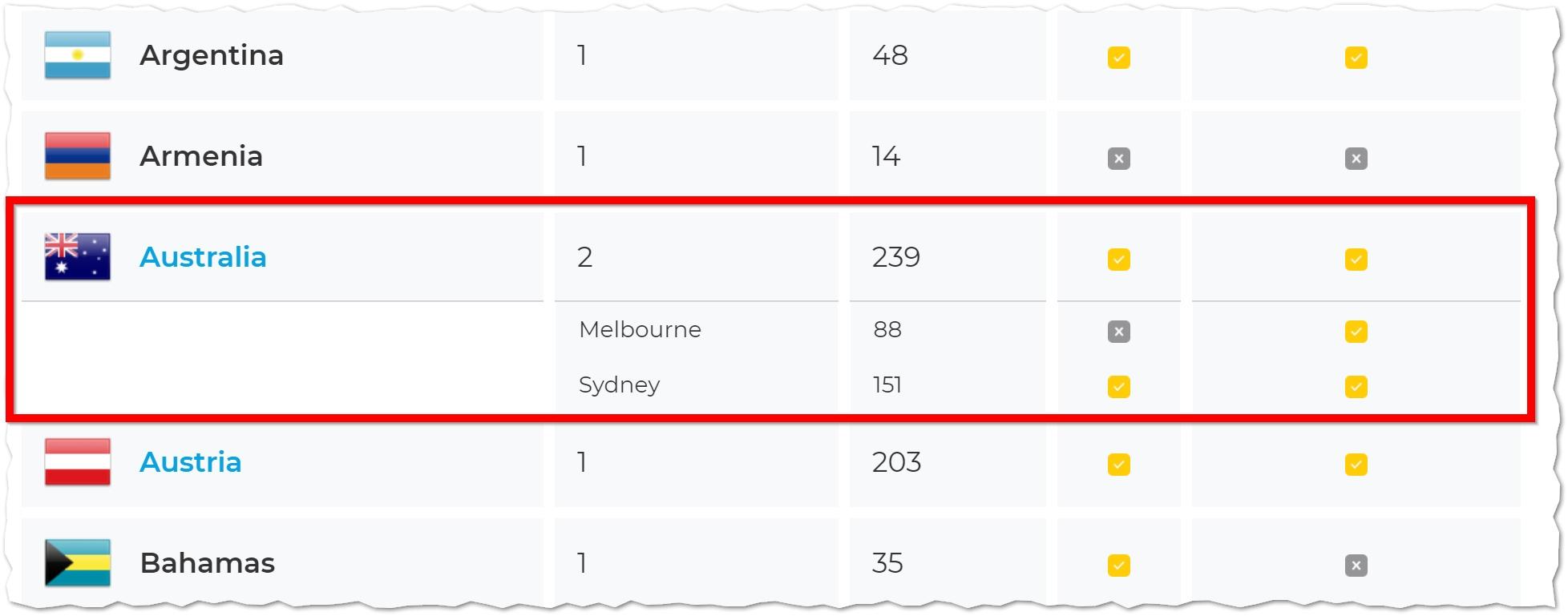 Cyberghost servrar i Australien