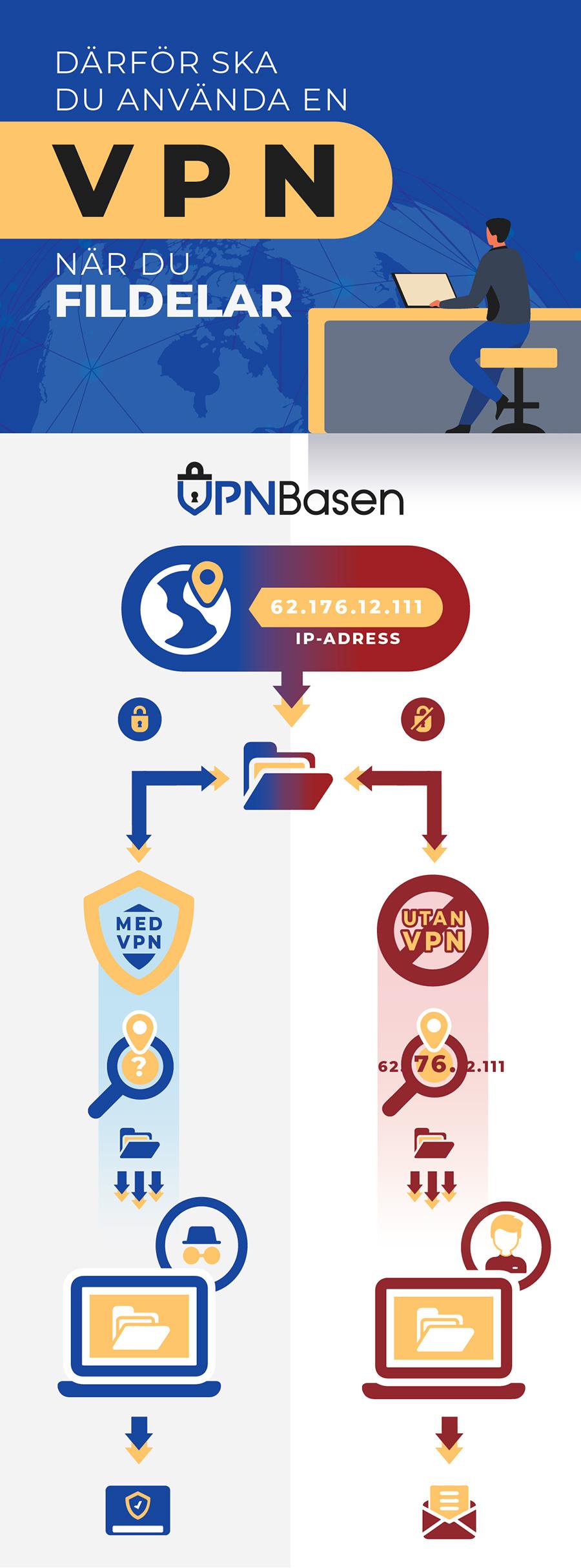 VPN for fildelning infogram for vpnbasen